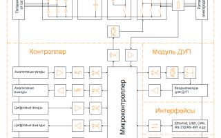 Как работает частотный преобразователь для электродвигателя