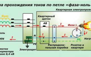 Прибор для измерения петли фаза ноль