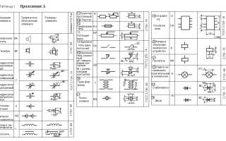 Обозначение пускателя на схеме